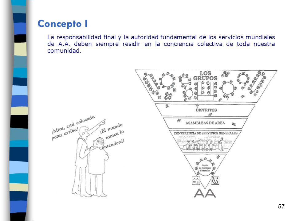 57 Concepto I La responsabilidad final y la autoridad fundamental de los servicios mundiales de A.A. deben siempre residir en la conciencia colectiva