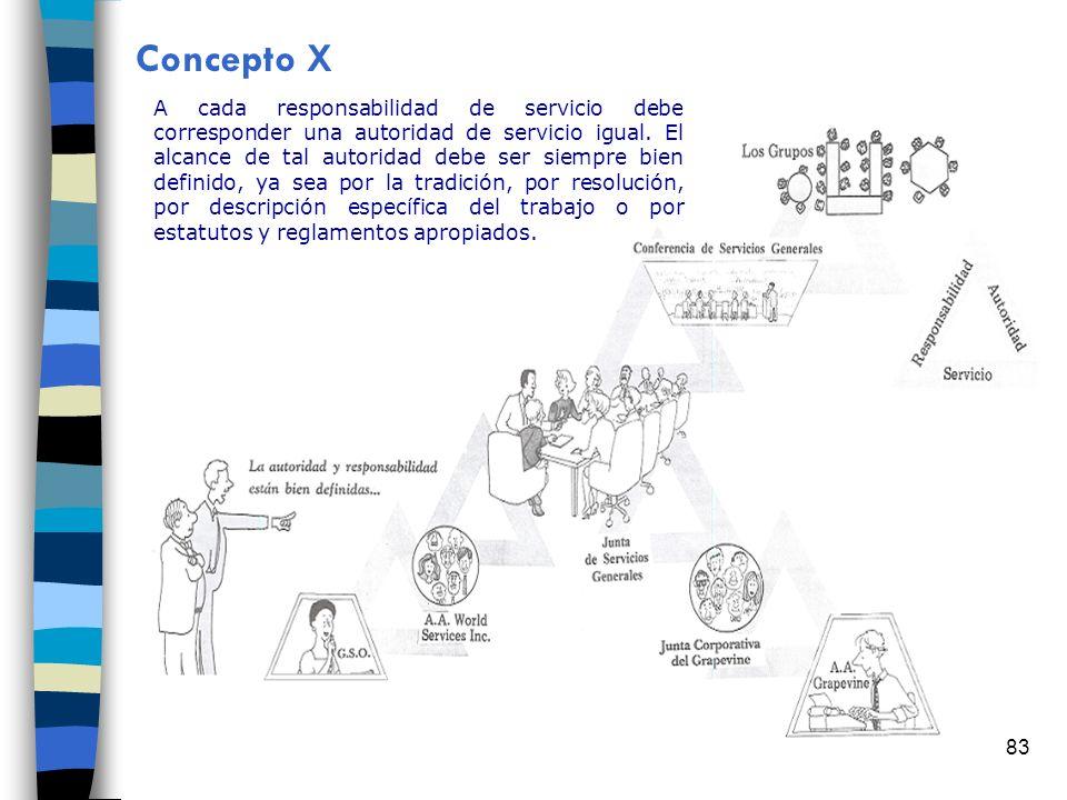 83 Concepto X A cada responsabilidad de servicio debe corresponder una autoridad de servicio igual. El alcance de tal autoridad debe ser siempre bien
