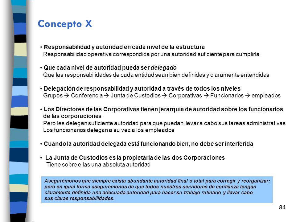 84 Concepto X Responsabilidad y autoridad en cada nivel de la estructura Responsabilidad operativa correspondida por una autoridad suficiente para cum