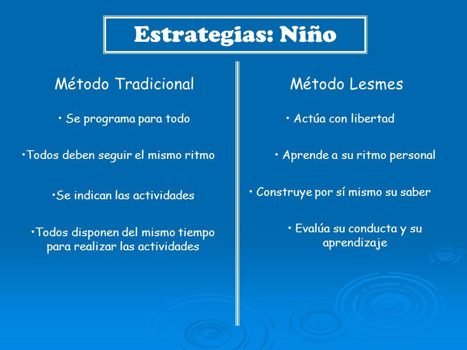 Estrategias: Niño Método LesmesMétodo Tradicional Se programa para todo Todos deben seguir el mismo ritmo Se indican las actividades Todos disponen de