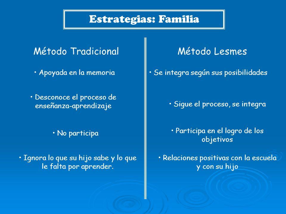 Estrategias: Familia Método LesmesMétodo Tradicional Apoyada en la memoria Desconoce el proceso de enseñanza-aprendizaje No participa Se integra según