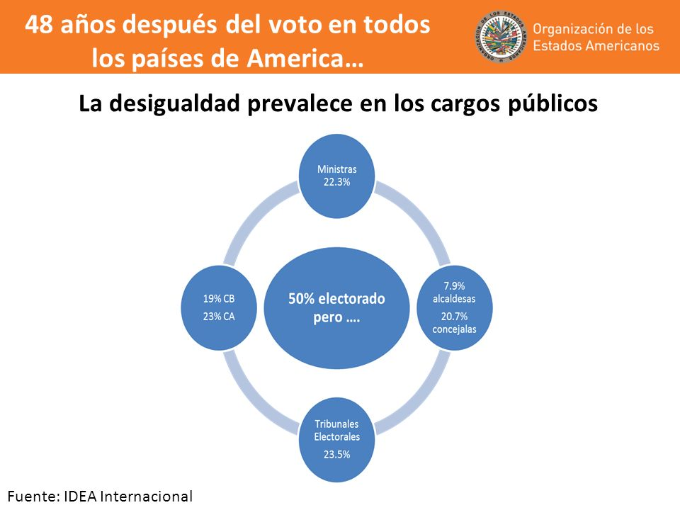 Hombres y Mujeres efectivamente ejerciendo cargos Fuente: DECO-OEA y Union Interpárlamentaria http://www.ipu.org/wmn-e/classif.htm.