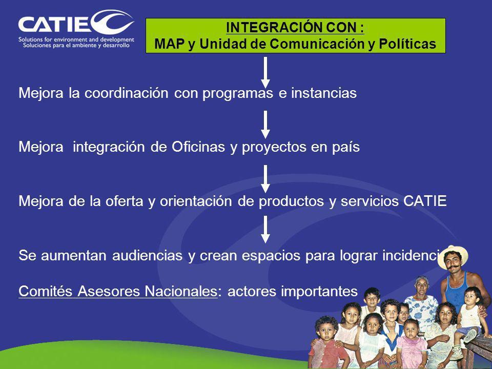 Mejora la coordinación con programas e instancias Mejora integración de Oficinas y proyectos en país Mejora de la oferta y orientación de productos y
