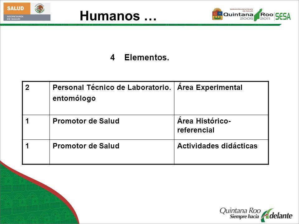 Humanos … 4 Elementos. 2Personal Técnico de Laboratorio. entomólogo Área Experimental 1Promotor de SaludÁrea Histórico- referencial 1Promotor de Salud
