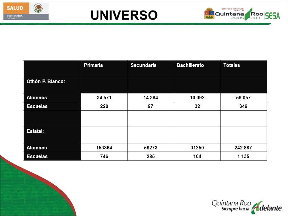 UNIVERSO PrimariaSecundariaBachilleratoTotales Othón P. Blanco: Alumnos34 57114 39410 09259 057 Escuelas2209732349 Estatal: Alumnos1533645827331250242