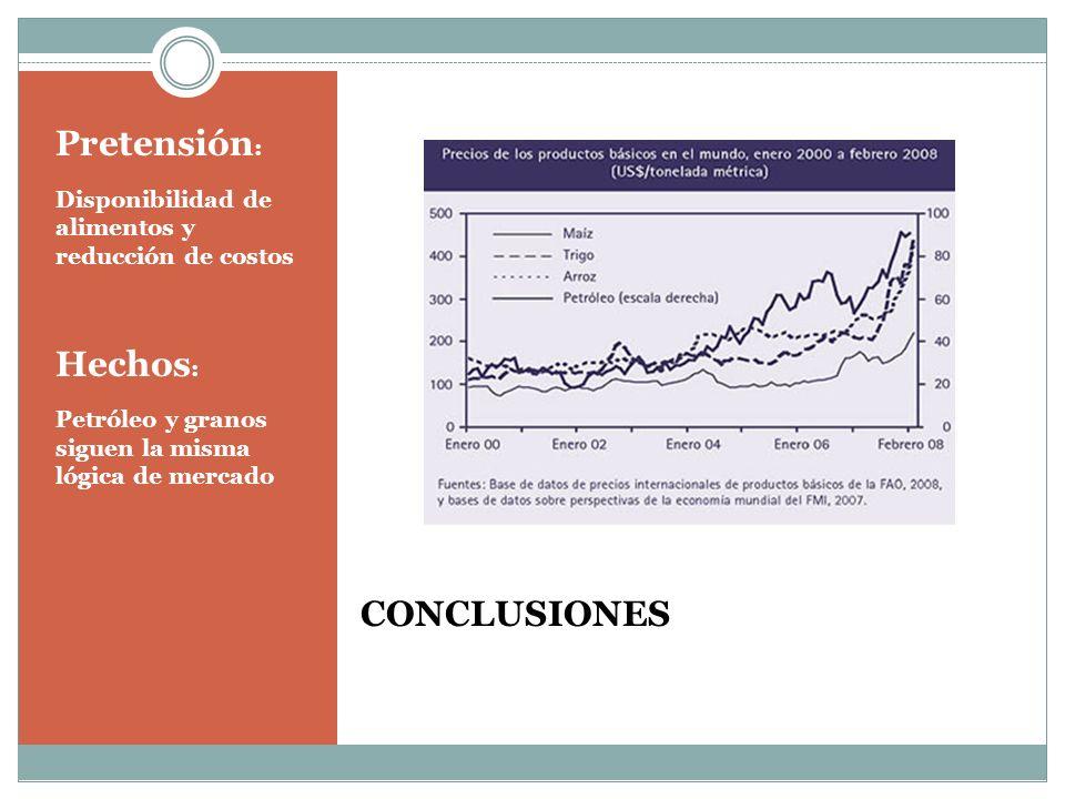 CONCLUSIONES Pretensión : Disponibilidad de alimentos y reducción de costos Hechos : Petróleo y granos siguen la misma lógica de mercado
