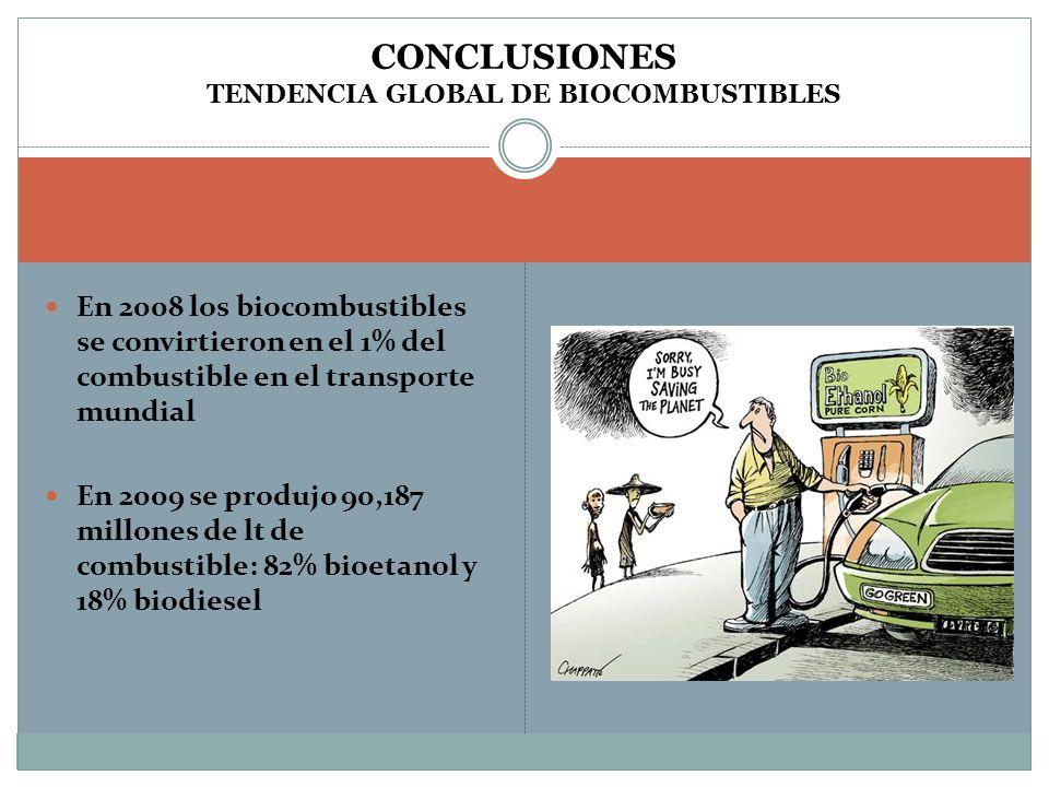 CONCLUSIONES TENDENCIA GLOBAL DE BIOCOMBUSTIBLES En 2008 los biocombustibles se convirtieron en el 1% del combustible en el transporte mundial En 2009 se produjo 90,187 millones de lt de combustible: 82% bioetanol y 18% biodiesel
