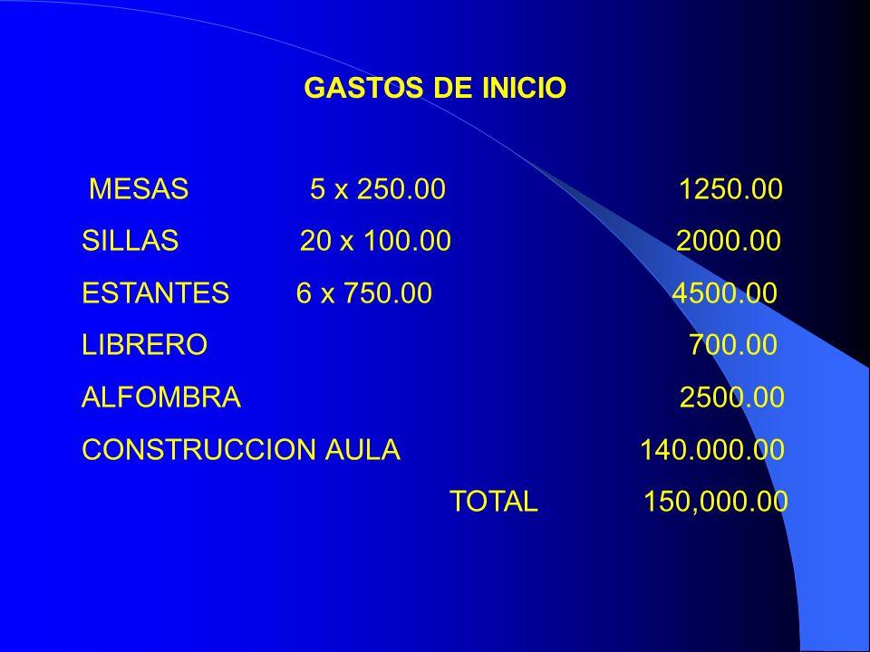 MESAS 5 x 250.00 1250.00 SILLAS 20 x 100.00 2000.00 ESTANTES 6 x 750.00 4500.00 LIBRERO 700.00 ALFOMBRA 2500.00 CONSTRUCCION AULA 140.000.00 TOTAL 150