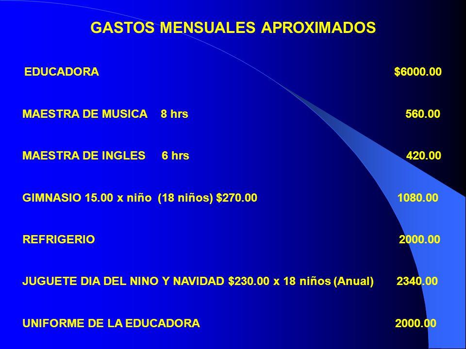 EDUCADORA $6000.00 MAESTRA DE MUSICA 8 hrs 560.00 MAESTRA DE INGLES 6 hrs 420.00 GIMNASIO 15.00 x niño (18 niños) $270.00 1080.00 REFRIGERIO 2000.00 J