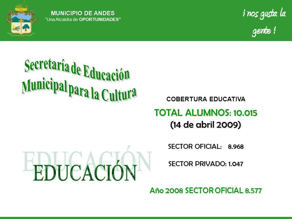 COBERTURA EDUCATIVA TOTAL ALUMNOS: 10.015 (14 de abril 2009) SECTOR OFICIAL: 8.968 SECTOR PRIVADO: 1.047 Año 2008 SECTOR OFICIAL 8.577