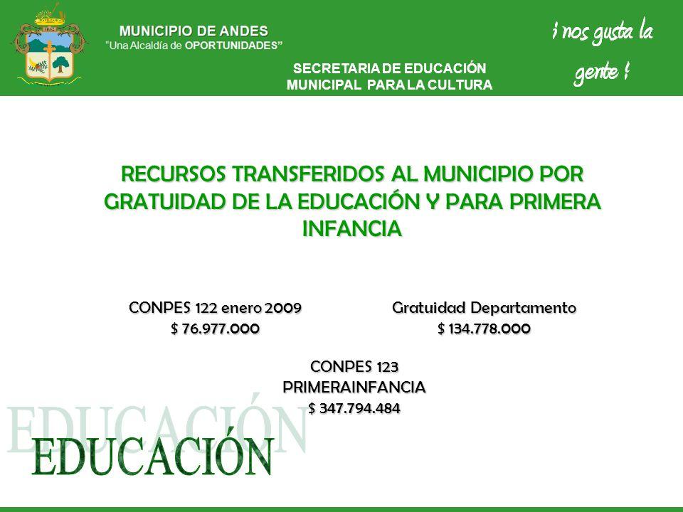 SECRETARIA DE EDUCACIÓN MUNICIPAL PARA LA CULTURA RECURSOS TRANSFERIDOS AL MUNICIPIO POR GRATUIDAD DE LA EDUCACIÓN Y PARA PRIMERA INFANCIA CONPES 122