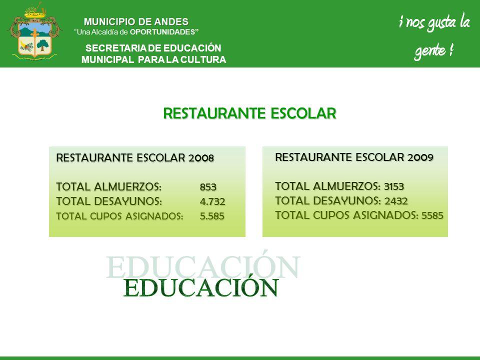 SECRETARIA DE EDUCACIÓN MUNICIPAL PARA LA CULTURA RESTAURANTE ESCOLAR RESTAURANTE ESCOLAR 2009 TOTAL ALMUERZOS: 3153 TOTAL DESAYUNOS: 2432 TOTAL CUPOS