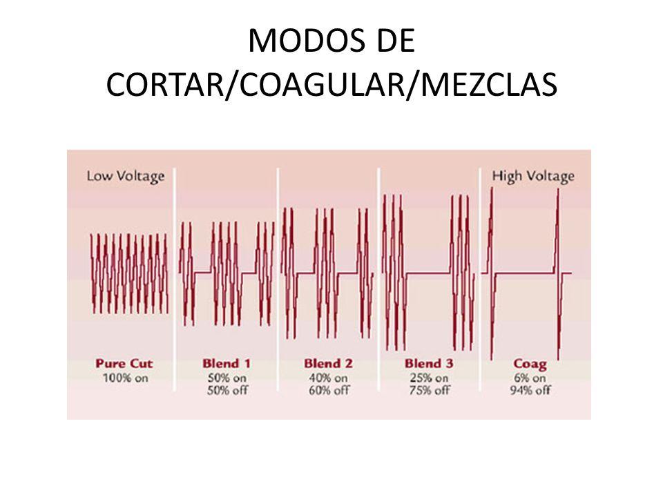 MODOS DE CORTAR/COAGULAR/MEZCLAS