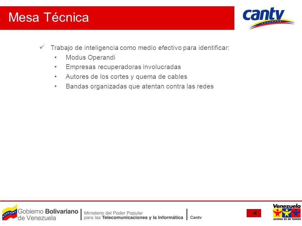 Mesa Técnica Trabajo de inteligencia como medio efectivo para identificar: Modus Operandi Empresas recuperadoras involucradas Autores de los cortes y