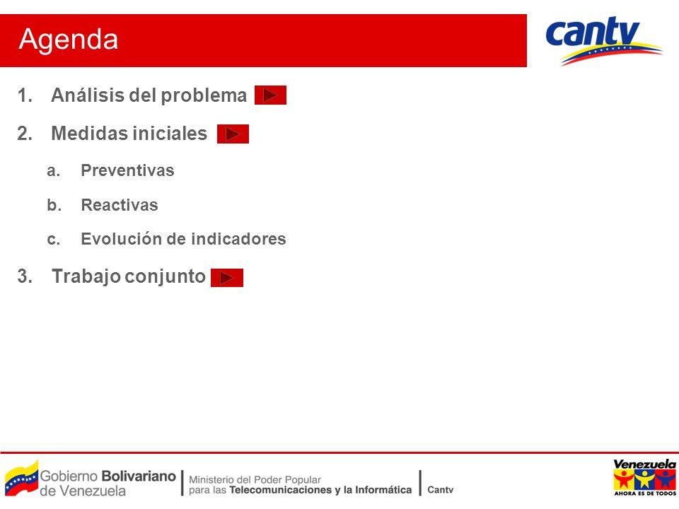 1.Análisis del problema 2.Medidas iniciales a.Preventivas b.Reactivas c.Evolución de indicadores 3.Trabajo conjunto Agenda