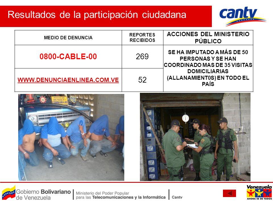 Resultados de la participación ciudadana MEDIO DE DENUNCIA REPORTES RECIBIDOS ACCIONES DEL MINISTERIO PÚBLICO 0800-CABLE-00269 SE HA IMPUTADO A MÁS DE
