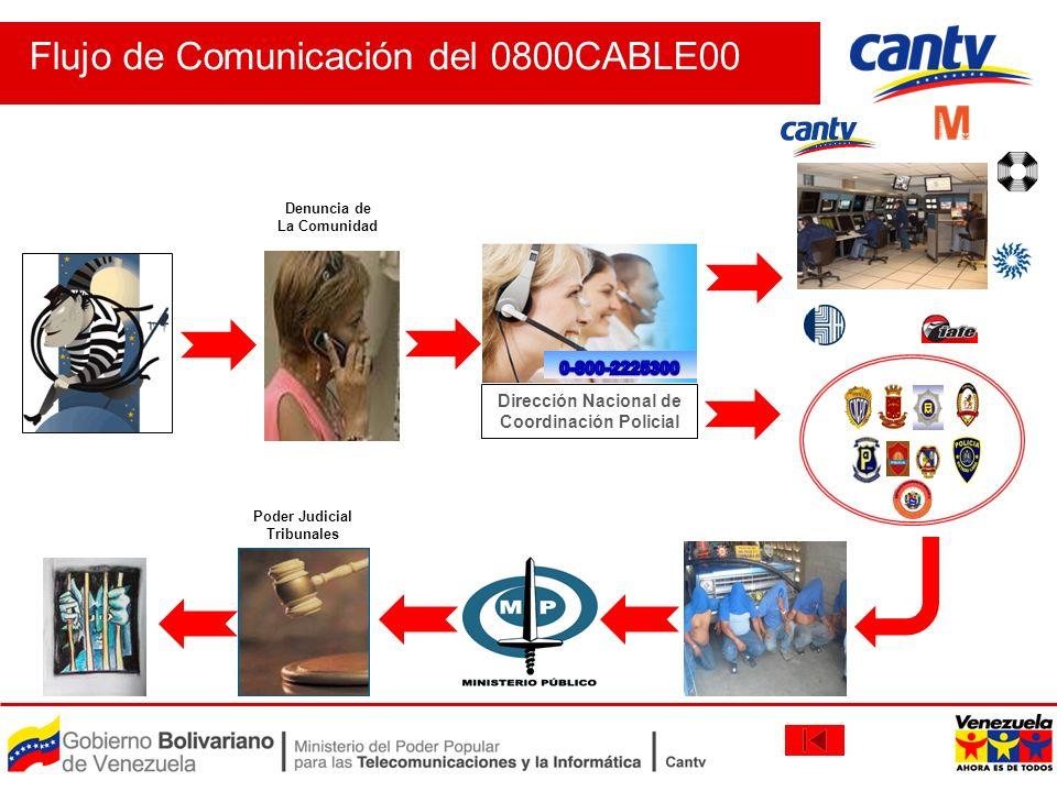 Flujo de Comunicación del 0800CABLE00 Dirección Nacional de Coordinación Policial Poder Judicial Tribunales Denuncia de La Comunidad