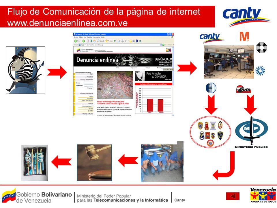 Flujo de Comunicación de la página de internet www.denunciaenlinea.com.ve Poder Judicial Tribunales