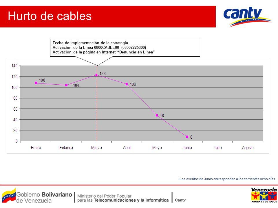 Hurto de cables Los eventos de Junio corresponden a los corrientes ocho días Fecha de implementación de la estrategia Activación de la Línea 0800CABLE