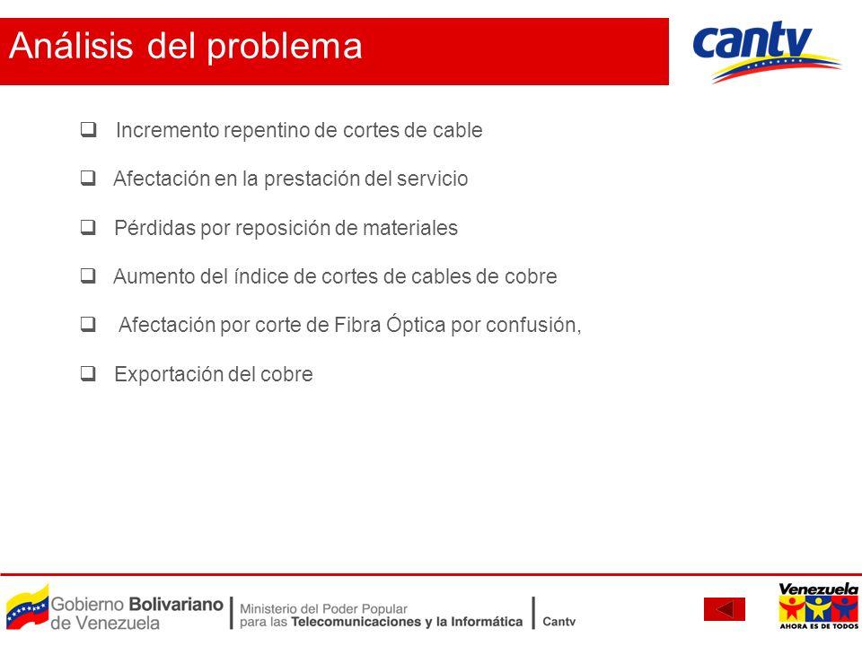 Análisis del problema Incremento repentino de cortes de cable Afectación en la prestación del servicio Pérdidas por reposición de materiales Aumento d