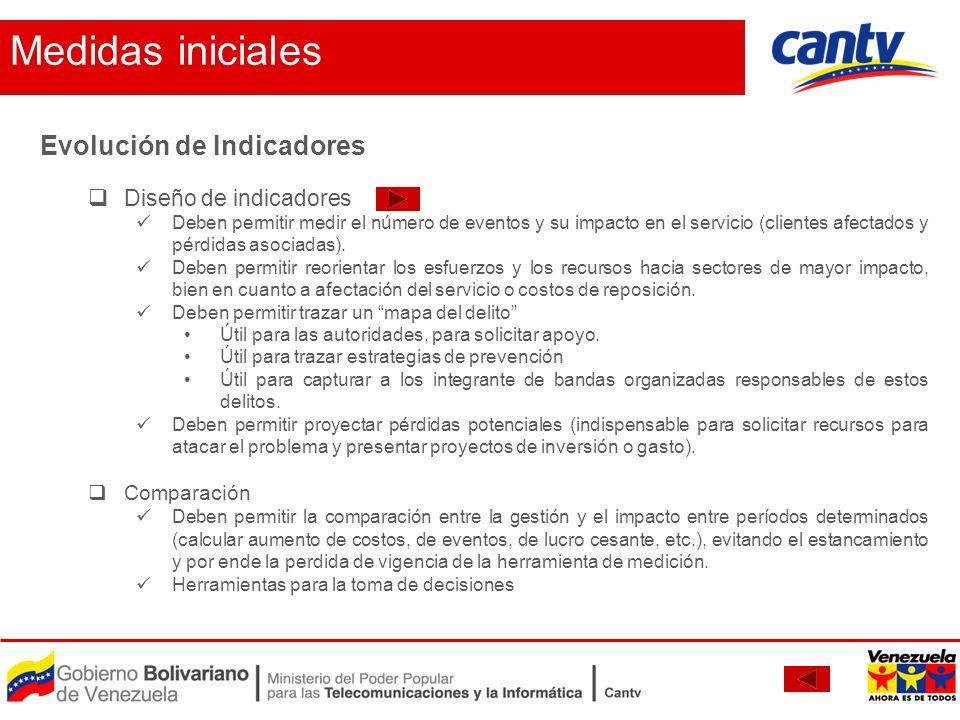 Medidas iniciales Evolución de Indicadores Diseño de indicadores Deben permitir medir el número de eventos y su impacto en el servicio (clientes afect