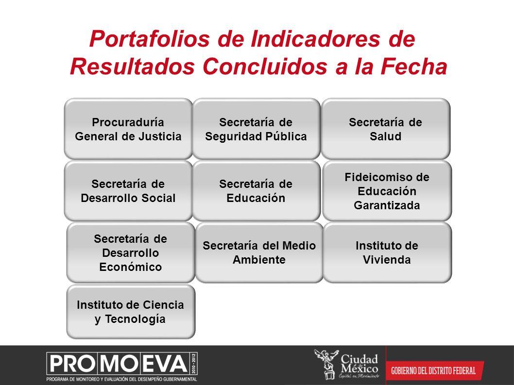 Portafolios de Indicadores de Resultados Concluidos a la Fecha Secretaría de Desarrollo Económico Secretaría del Medio Ambiente Instituto de Vivienda