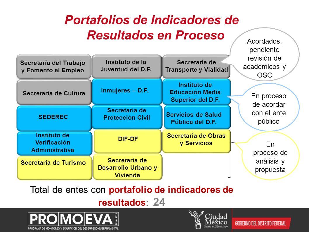 Portafolios de Indicadores de Resultados en Proceso Secretaría de Cultura Secretaría de Desarrollo Urbano y Vivienda Secretaría de Obras y Servicios S