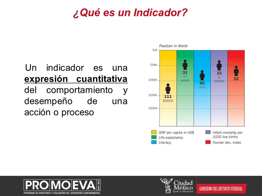 ¿Qué es un Indicador? Un indicador es una expresión cuantitativa del comportamiento y desempeño de una acción o proceso