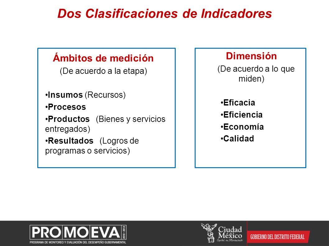 Dimensión (De acuerdo a lo que miden) Eficacia Eficiencia Economía Calidad Dos Clasificaciones de Indicadores Ámbitos de medición (De acuerdo a la eta