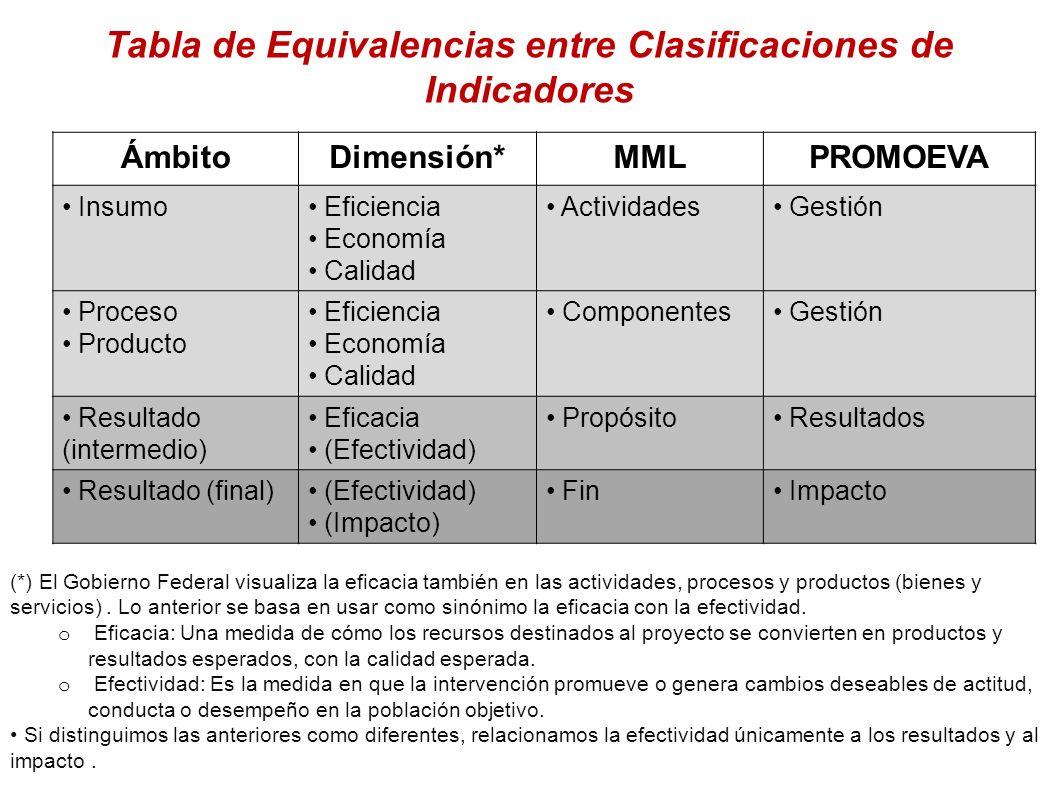 Tabla de Equivalencias entre Clasificaciones de Indicadores ÁmbitoDimensión*MMLPROMOEVA Insumo Eficiencia Economía Calidad Actividades Gestión Proceso