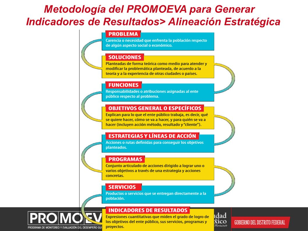 Metodología del PROMOEVA para Generar Indicadores de Resultados> Alineación Estratégica