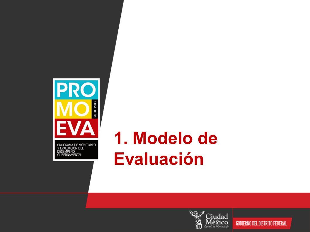 Modelo Conceptual 1.Estructura Dinámica de Evaluación 2.