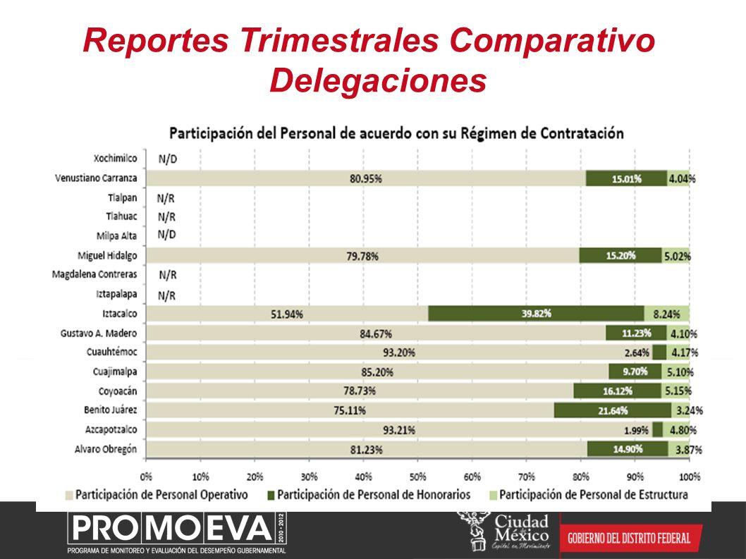 Reportes Trimestrales Comparativo Delegaciones