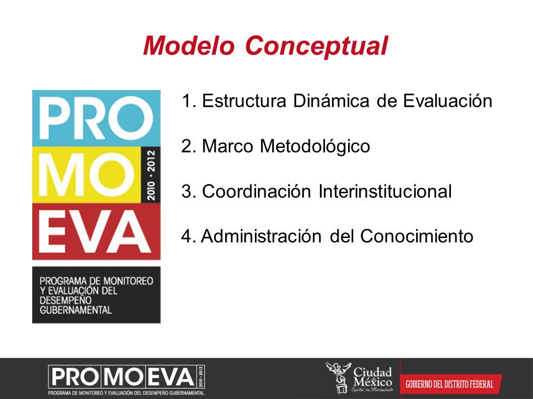 Modelo Conceptual 1. Estructura Dinámica de Evaluación 2. Marco Metodológico 3. Coordinación Interinstitucional 4. Administración del Conocimiento