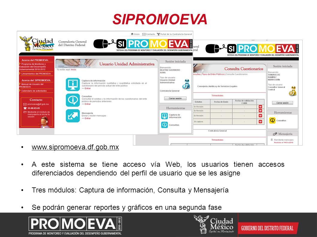 Se da asesoría a los enlaces vía correo electrónico, mensajería del sistema y telefónica Se han realizado capacitaciones en MML, indicadores y evaluación Capacitación y Asesoría FechaCapacitación Servidores públicos capacitados 16-18 Jun 2010 1ra Capacitación en Metodología de Marco Lógico por CEPAL-Chile con apoyo de CONEVAL 40 Enlaces y Responsables de Programas 21,22,25, 26,27 y 28 octubre 2010 Presentación del PROMOEVA, Capacitación en Evaluación y Uso del SIPROMOEVA 70 Enlaces y 65 Contralores Internos.