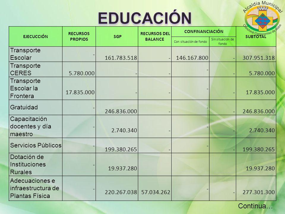 EJECUCCIÓN RECURSOS PROPIOS SGP RECURSOS DEL BALANCE CONFINANCIACIÓN SUBTOTAL Con situación de fondo Sin situación de fondo Transporte Escolar - 161.7