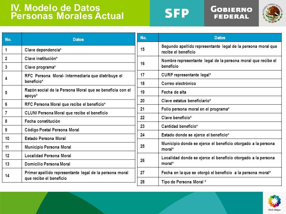 IV. Modelo de Datos Personas Morales Actual No.Datos 1Clave dependencia* 2Clave institución* 3Clave programa* 4 RFC Persona Moral- Intermediaria que d