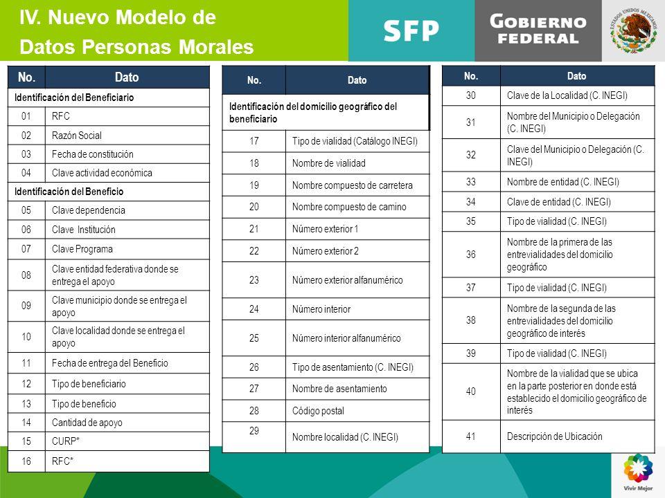 IV. Nuevo Modelo de Datos Personas Morales No.Dato Identificación del Beneficiario 01RFC 02Razón Social 03Fecha de constitución 04Clave actividad econ