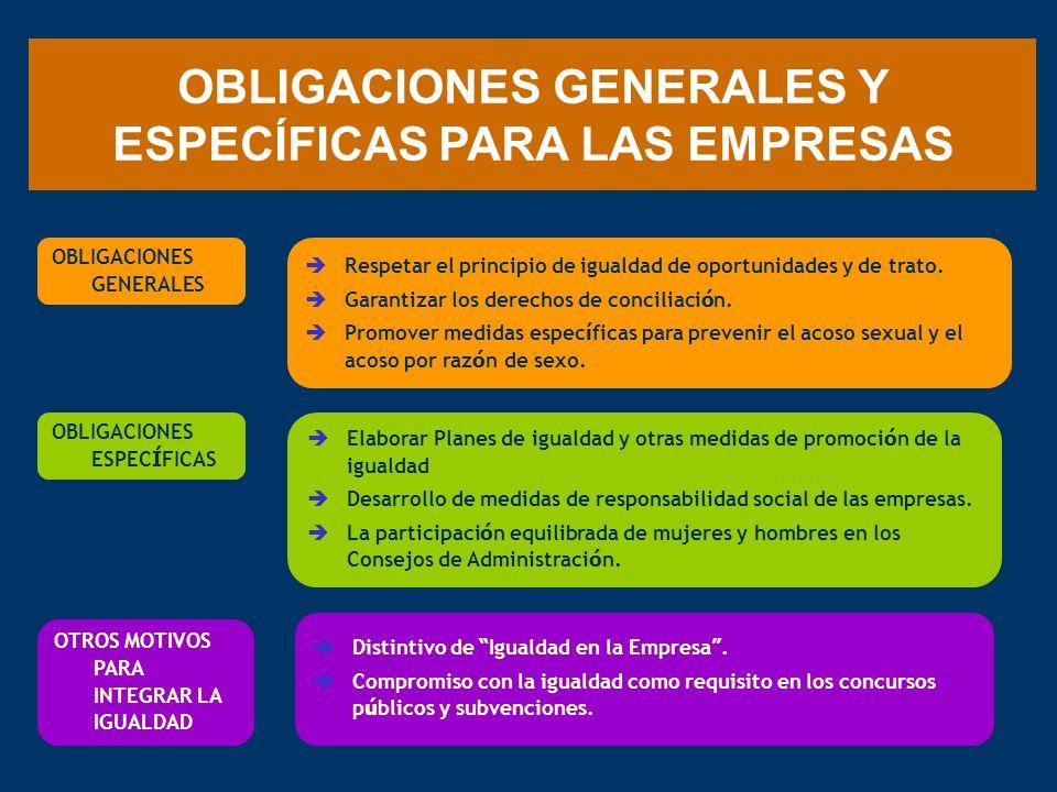 OBLIGACIONES GENERALES Y ESPECÍFICAS PARA LAS EMPRESAS Respetar el principio de igualdad de oportunidades y de trato. Garantizar los derechos de conci