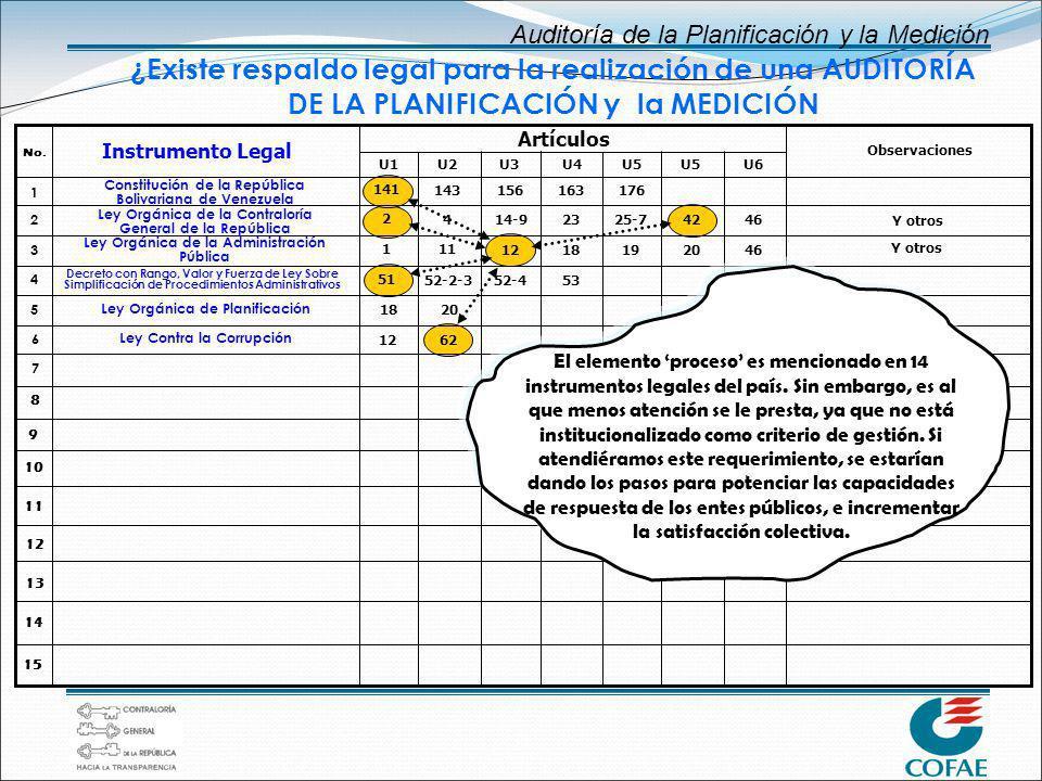 Auditoría de la Planificación y la Medición ¿Existe respaldo legal para la realización de una AUDITORÍA DE LA PLANIFICACIÓN y la MEDICIÓN Instrumento