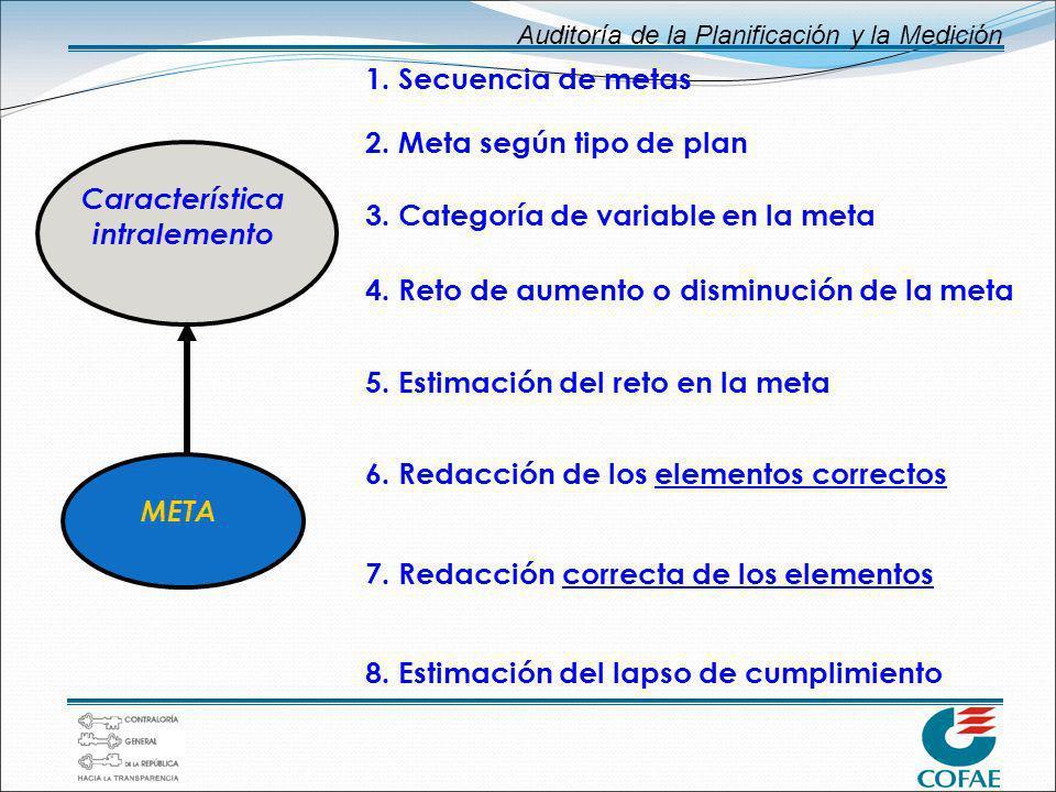 Auditoría de la Planificación y la Medición META 1. Secuencia de metas 2. Meta según tipo de plan 3. Categoría de variable en la meta 4. Reto de aumen