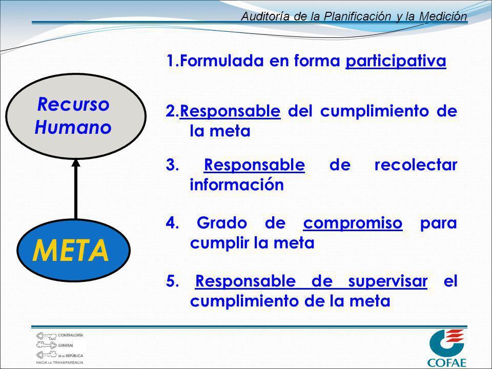 Auditoría de la Planificación y la Medición 1.Formulada en forma participativa 2.Responsable del cumplimiento de la meta 3. Responsable de recolectar