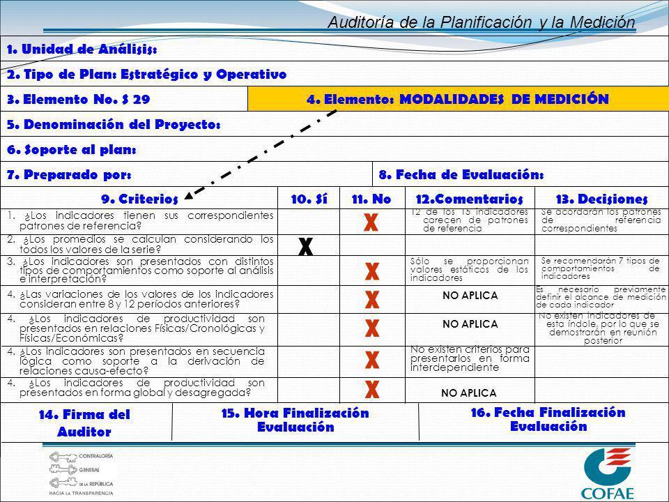 Auditoría de la Planificación y la Medición 4. ¿Las variaciones de los valores de los indicadores consideran entre 8 y 12 períodos anteriores? 3. ¿Los