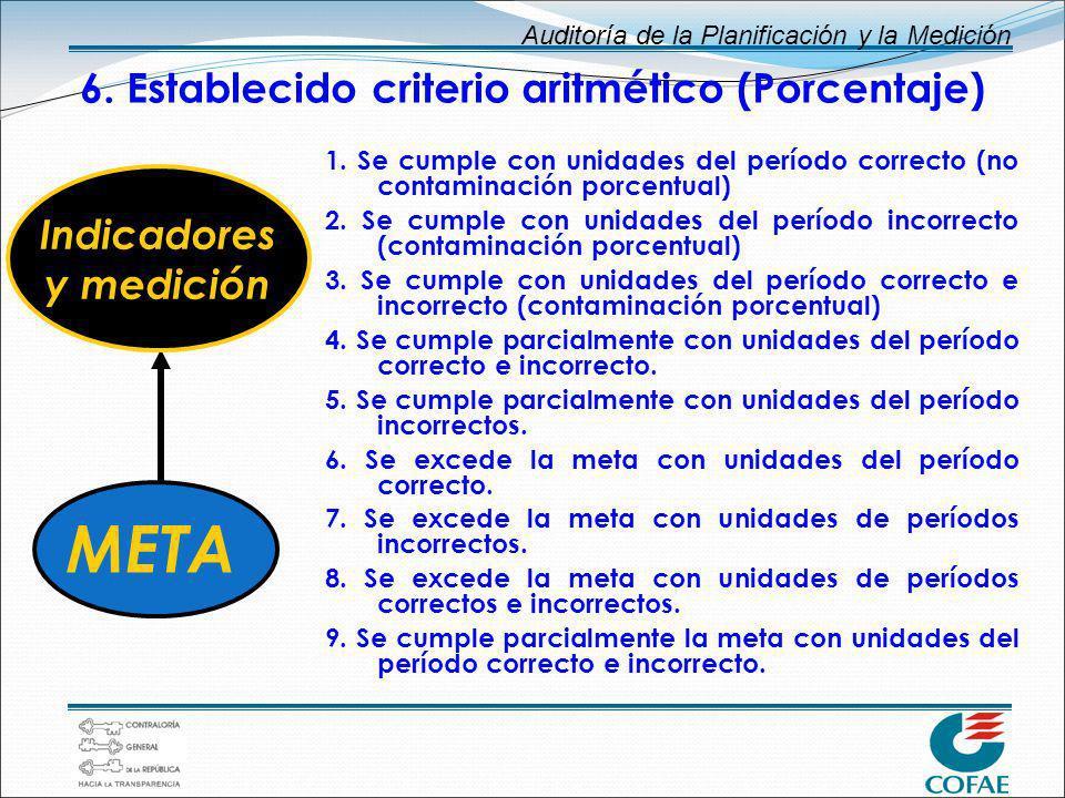 Auditoría de la Planificación y la Medición 6. Establecido criterio aritmético (Porcentaje) 1. Se cumple con unidades del período correcto (no contami