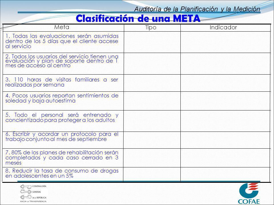 Auditoría de la Planificación y la Medición IndicadorTipo Meta 1. Todas las evaluaciones serán asumidas dentro de los 5 días que el cliente accese al