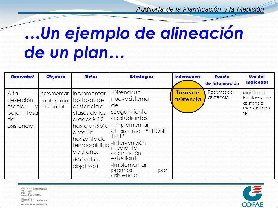 Auditoría de la Planificación y la Medición …Un ejemplo de alineación de un plan… Alta deserción escolar y baja tasa de asistencia Necesidad Increment