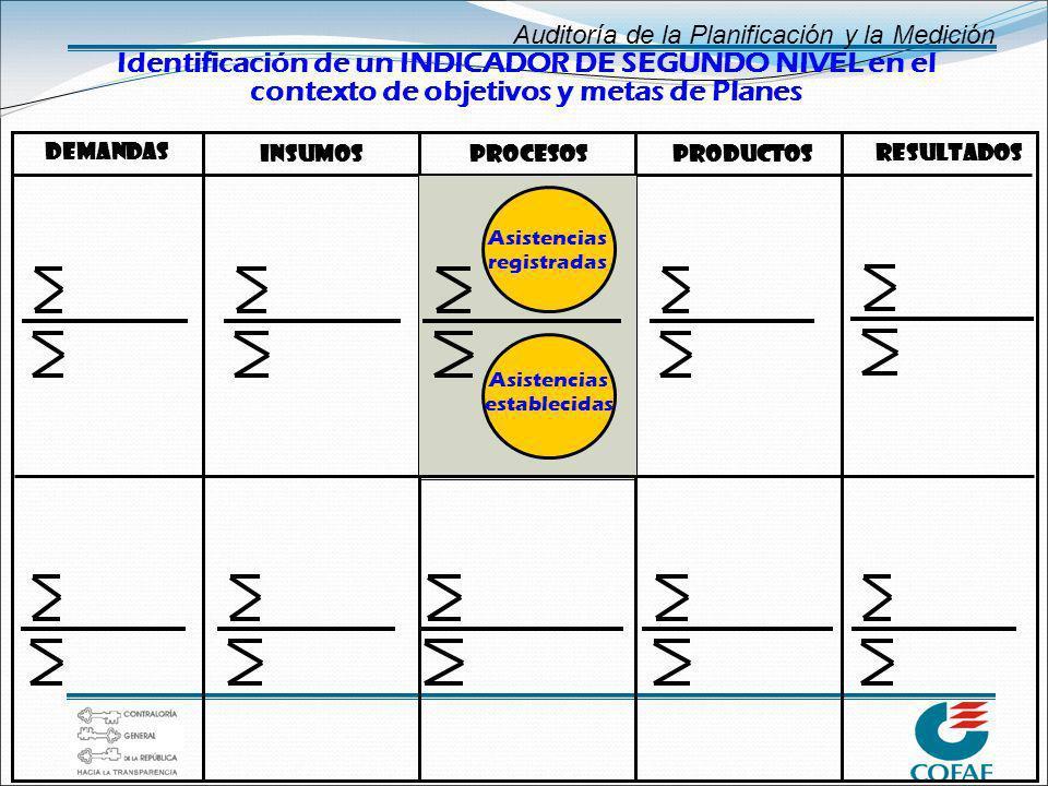 Auditoría de la Planificación y la Medición Identificación de un INDICADOR DE SEGUNDO NIVEL en el contexto de objetivos y metas de Planes Resultados I