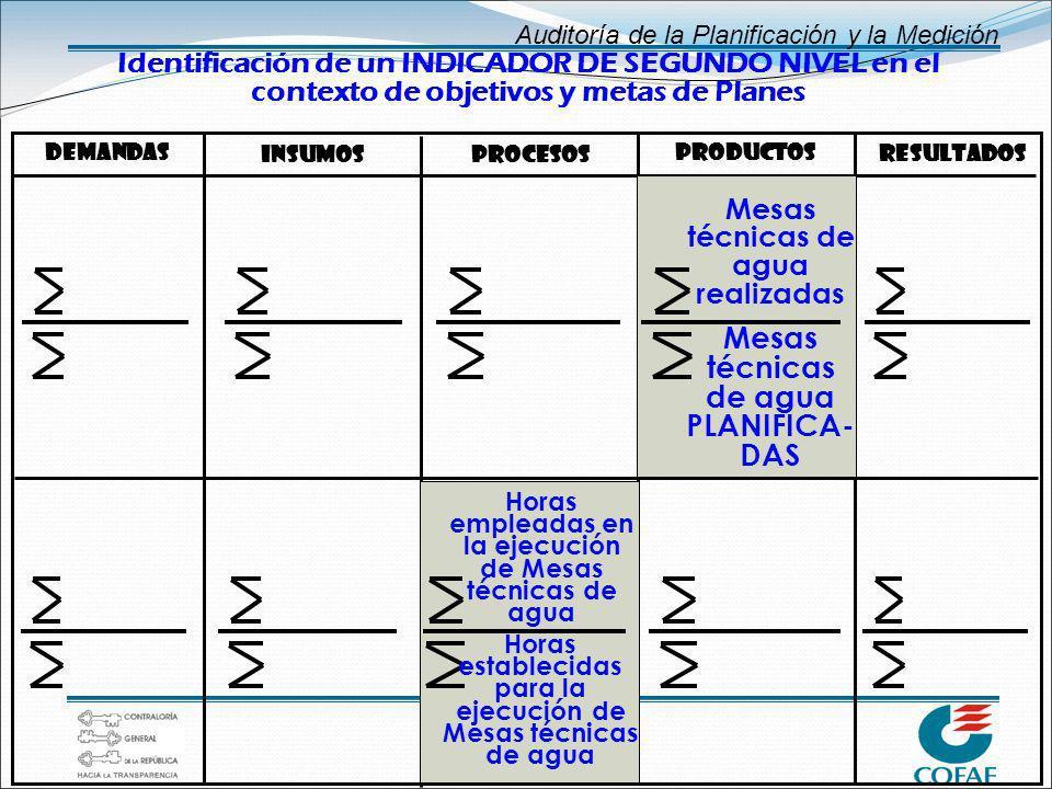 Auditoría de la Planificación y la Medición Identificación de un INDICADOR DE SEGUNDO NIVEL en el contexto de objetivos y metas de Planes Resultados P