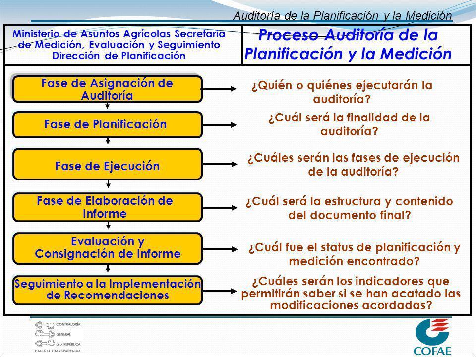 Auditoría de la Planificación y la Medición Fase de Planificación ¿Cuál será la finalidad de la auditoría? Fase de Ejecución ¿Cuáles serán las fases d