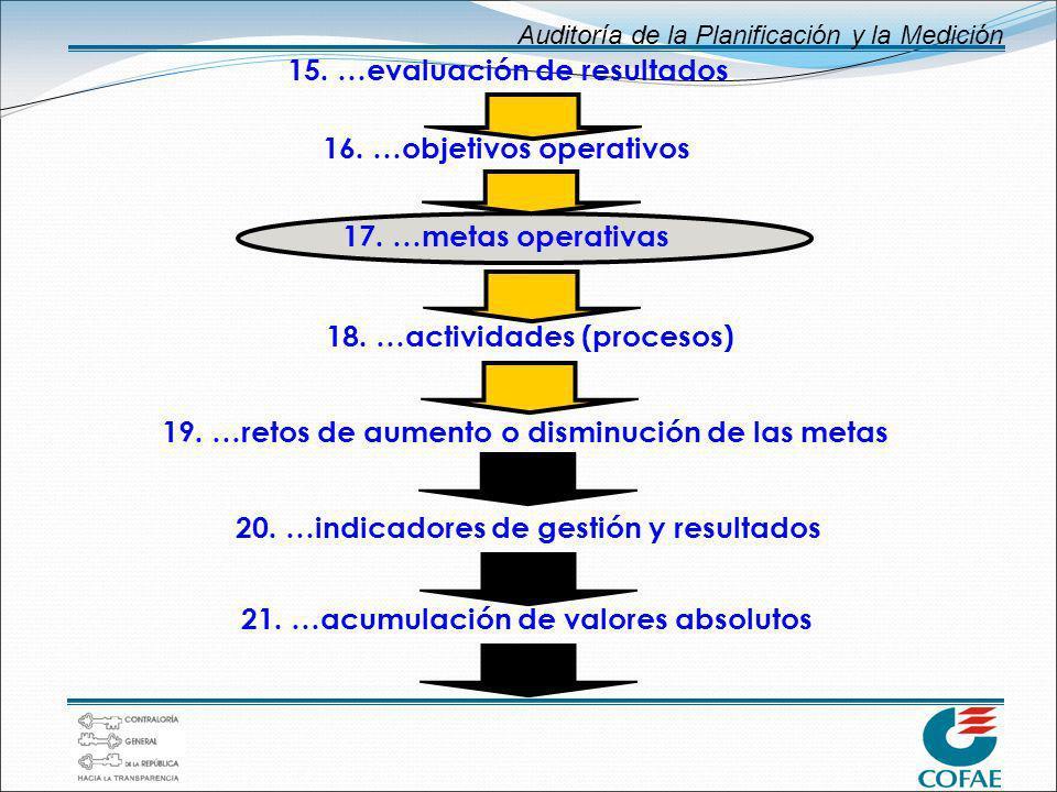 Auditoría de la Planificación y la Medición 19. …retos de aumento o disminución de las metas 20. …indicadores de gestión y resultados 21. …acumulación